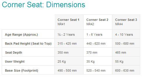 Corner seat dimensions
